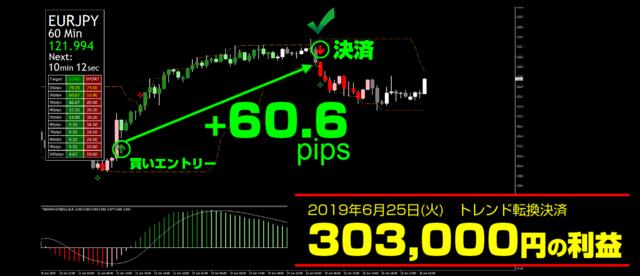 未来予知 FX・2019年6月25日ユーロ円30万円+60.6pips.png