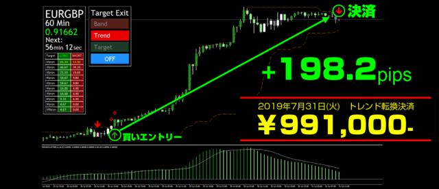 未来予知 FX・2019年7月31日198.2pips99万円.png